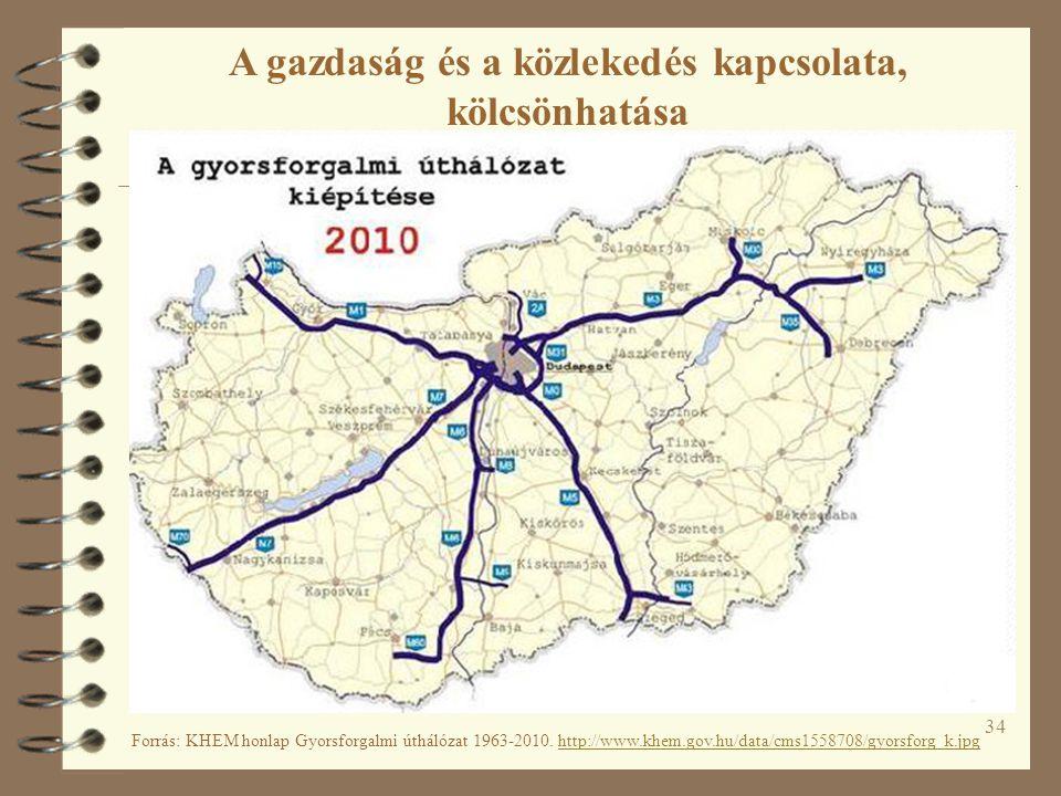 34 Forrás: KHEM honlap Gyorsforgalmi úthálózat 1963-2010.