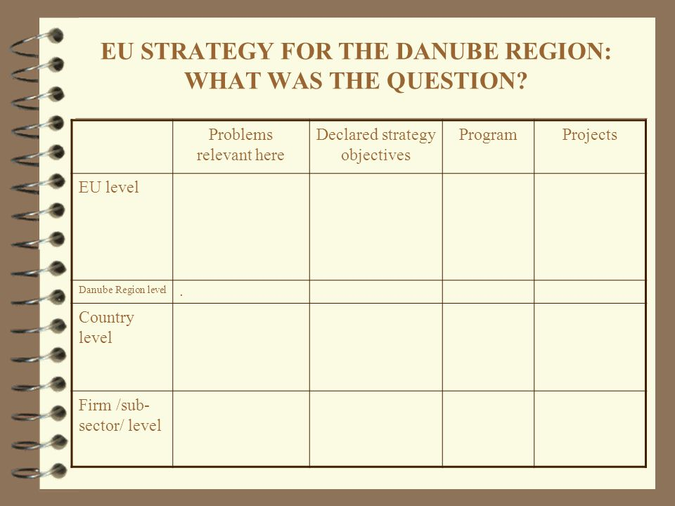 EU STRATEGY FOR THE DANUBE REGION: WHAT WAS THE QUESTION? Problems relevant here Declared strategy objectives ProgramProjects EU level Danube Region l