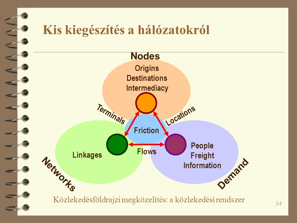34 Közlekedésföldrajzi megközelítés: a közlekedési rendszer Nodes Networks Demand Locations Terminals Flows Friction People Freight Information Origin