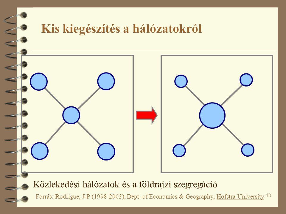 40 Kis kiegészítés a hálózatokról Közlekedési hálózatok és a földrajzi szegregáció Forrás: Rodrigue, J-P (1998-2003), Dept. of Economics & Geography,