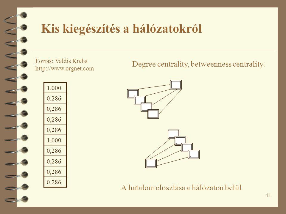 41 A hatalom eloszlása a hálózaton belül. Kis kiegészítés a hálózatokról Forrás: Valdis Krebs http://www.orgnet.com 1,000 0,286 1,000 0,286 Degree cen