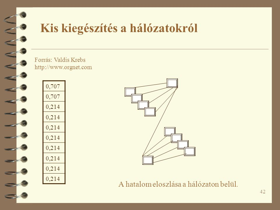 42 A hatalom eloszlása a hálózaton belül. Kis kiegészítés a hálózatokról Forrás: Valdis Krebs http://www.orgnet.com 0,707 0,214