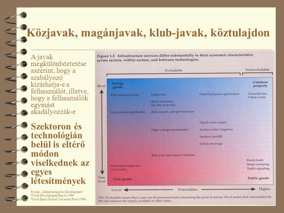 """Közjavak, magánjavak, klub-javak, köztulajdon A javak megkülönböztetése aszerint, hogy a szabályozó kizárhatja-e a felhasználót, illetve, hogy a felhasználók egymást akadályozzák-e Szektoron és technológián belül is eltérő módon viselkednek az egyes létesítmények Forrás: """"Infrastructure for Development World Development Report 1994 World Bank Oxford University Press 1994."""