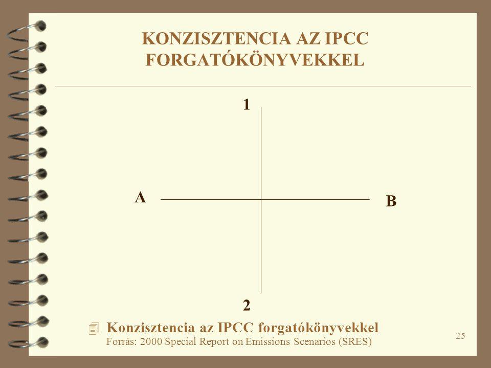 25 4 Konzisztencia az IPCC forgatókönyvekkel Forrás: 2000 Special Report on Emissions Scenarios (SRES) A B 1 2 KONZISZTENCIA AZ IPCC FORGATÓKÖNYVEKKEL