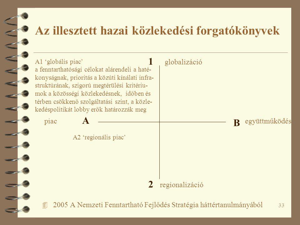 33 4 2005 A Nemzeti Fenntartható Fejlődés Stratégia háttértanulmányából Az illesztett hazai közlekedési forgatókönyvek A B 1 2 piacegyüttműködés regio