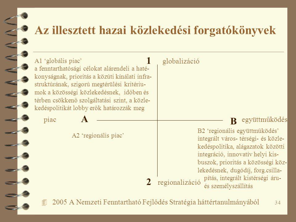 34 4 2005 A Nemzeti Fenntartható Fejlődés Stratégia háttértanulmányából Az illesztett hazai közlekedési forgatókönyvek A B 1 2 piacegyüttműködés regio