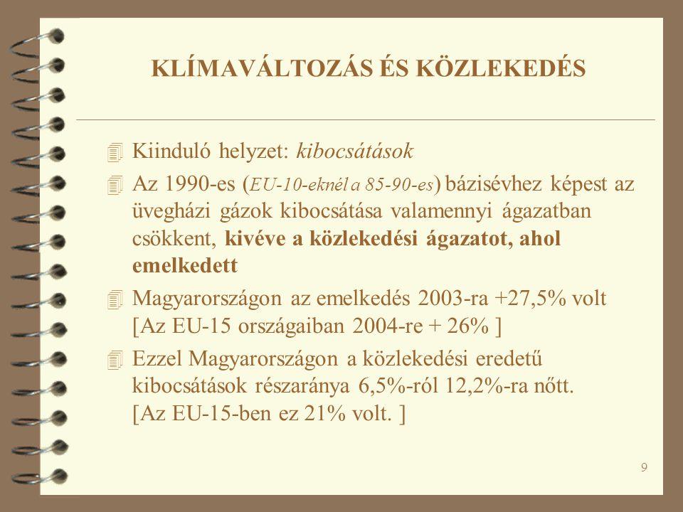 9 KLÍMAVÁLTOZÁS ÉS KÖZLEKEDÉS 4 Kiinduló helyzet: kibocsátások 4 Az 1990-es ( EU-10-eknél a 85-90-es ) bázisévhez képest az üvegházi gázok kibocsátása valamennyi ágazatban csökkent, kivéve a közlekedési ágazatot, ahol emelkedett 4 Magyarországon az emelkedés 2003-ra +27,5% volt [Az EU-15 országaiban 2004-re + 26% ] 4 Ezzel Magyarországon a közlekedési eredetű kibocsátások részaránya 6,5%-ról 12,2%-ra nőtt.