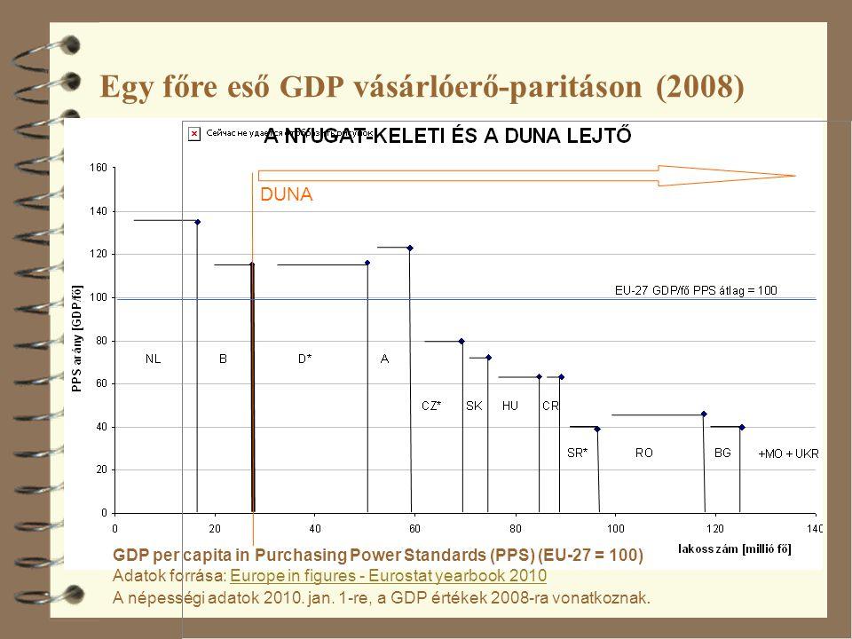 Gross domestic product (GDP) per inhabitant, in purchasing power standard (PPS), by NUTS 2.PNG [A GDP értékek 2008-ra vonatkoznak] Forrás: http://epp.eurostat.ec.europa.eu/statisti cs_explained/index.php?title=File:Gro ss_domestic_product_(GDP)_per_inha bitant,_in_purchasing_power_standard _(PPS),_by_NUTS_2.PNG&filetimest amp=20111020141821 http://epp.eurostat.ec.europa.eu/statisti cs_explained/index.php?title=File:Gro ss_domestic_product_(GDP)_per_inha bitant,_in_purchasing_power_standard _(PPS),_by_NUTS_2.PNG&filetimest amp=20111020141821 Egy főre eső GDP vásárlóerő-paritáson (2008)