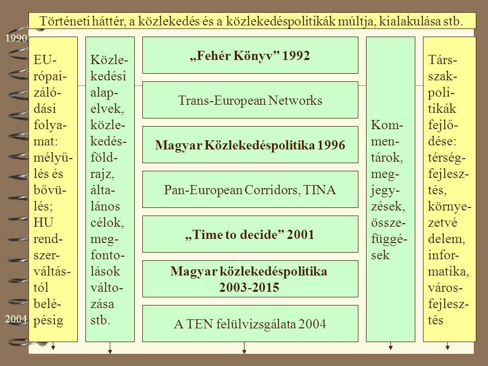 ÚMFT Közlekedési Operatív Program 2007 Új Magyarország Fejlesztési Terv 2006 Egységes Közlekedésfejlesztési Stratégia – Zöld könyv 2007 A 2001-es WP felülvizsgálata 2006