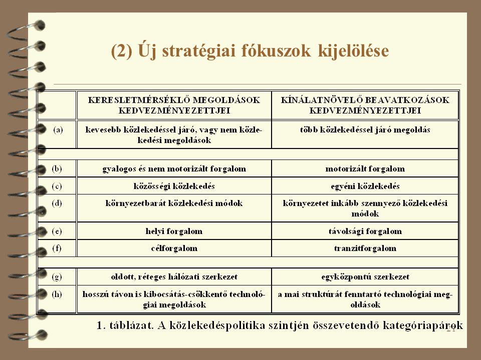 21 (2) Új stratégiai fókuszok kijelölése