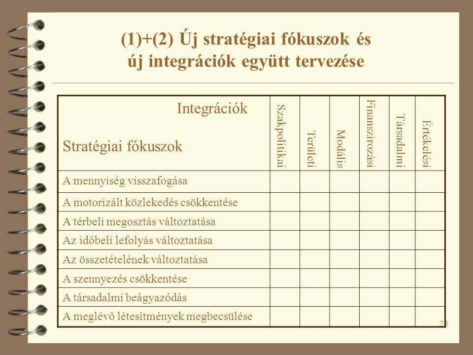 23 Integrációk Stratégiai fókuszok Szakpolitikai Területi Modális Finanszírozási Társadalmi Értékelési A mennyiség visszafogása A motorizált közlekedés csökkentése A térbeli megosztás változtatása Az időbeli lefolyás változtatása Az összetételének változtatása A szennyezés csökkentése A társadalmi beágyazódás A meglévő létesítmények megbecsülése (1)+(2) Új stratégiai fókuszok és új integrációk együtt tervezése