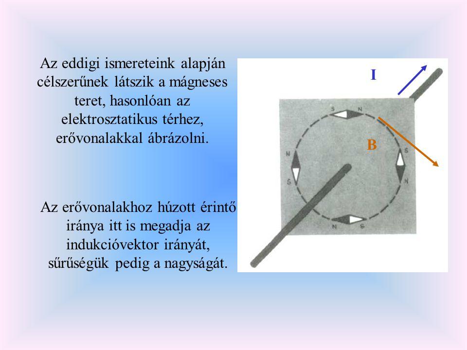 Az eddigi ismereteink alapján célszerűnek látszik a mágneses teret, hasonlóan az elektrosztatikus térhez, erővonalakkal ábrázolni.