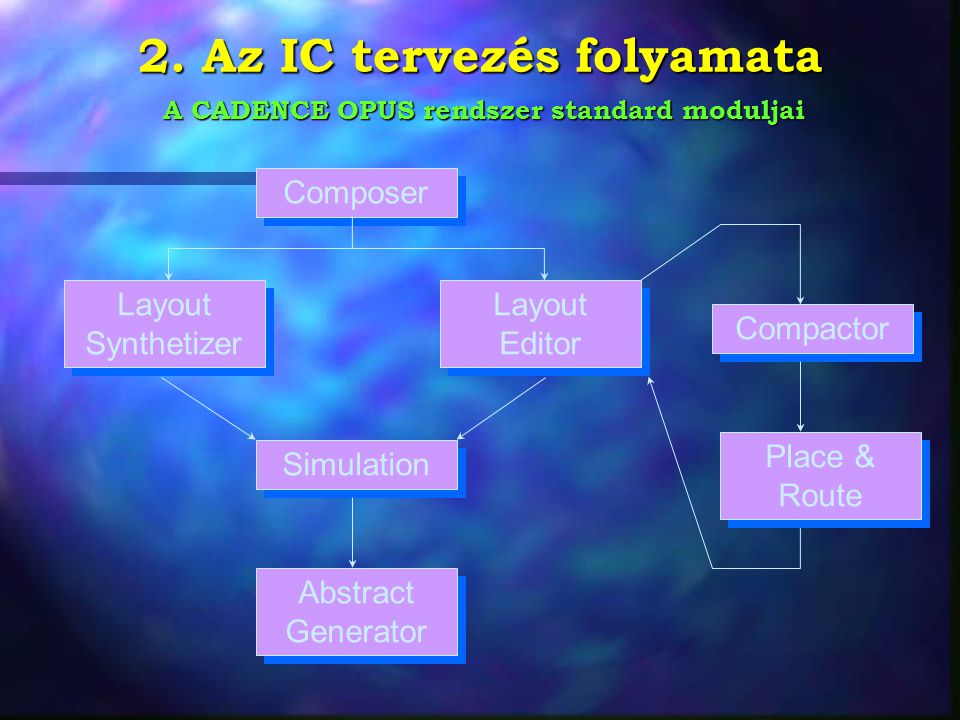 2. Az IC tervezés folyamata Composer Place & Route Simulation Compactor Layout Synthetizer Layout Editor Abstract Generator A CADENCE OPUS rendszer st