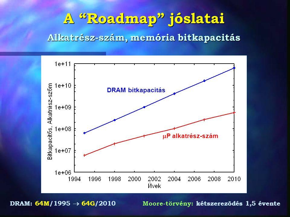 A Roadmap jóslatai Alkatrész-szám, memória bitkapacitás DRAM: 64M/1995  64G/2010 Moore-törvény: kétszerezõdés 1,5 évente DRAM bitkapacitás  P alkatrész-szám