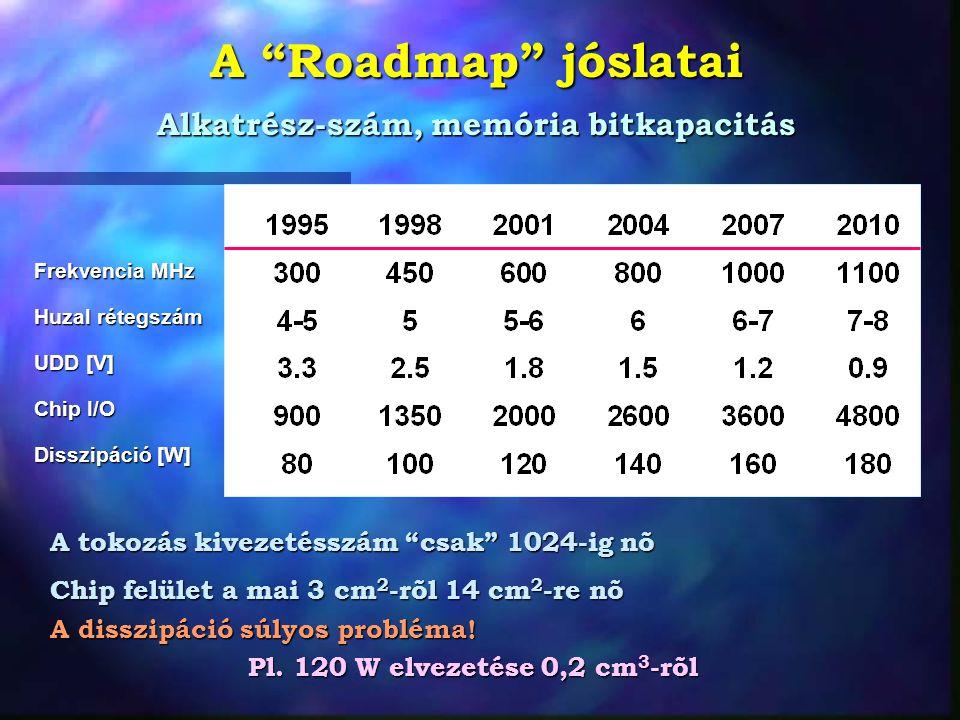 """A """"Roadmap"""" jóslatai Alkatrész-szám, memória bitkapacitás Frekvencia MHz Huzal rétegszám UDD [V] Chip I/O Disszipáció [W] A tokozás kivezetésszám """"csa"""