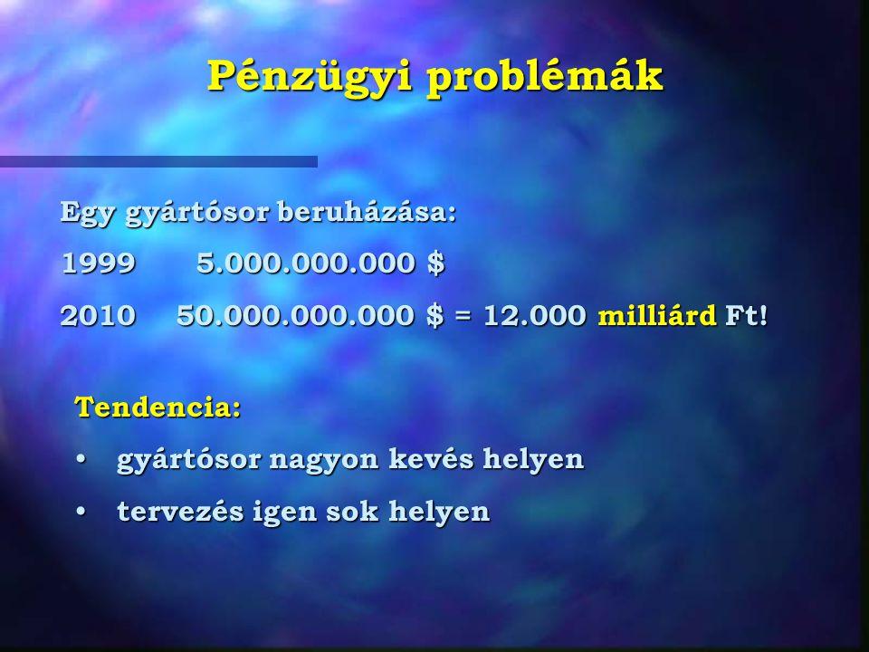 Pénzügyi problémák Egy gyártósor beruházása: 1999 5.000.000.000 $ 2010 50.000.000.000 $ = 12.000 milliárd Ft! Tendencia: gyártósor nagyon kevés helyen