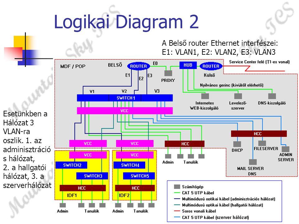 Logikai Diagram 2 Esetünkben a Hálózat 3 VLAN-ra oszlik. 1. az adminisztráció s hálózat, 2. a hallgatói hálózat, 3. a szerverhálózat A Belső router Et