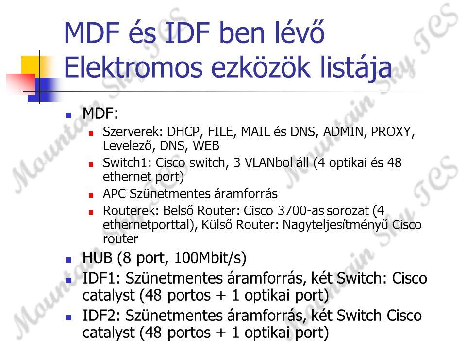 MDF és IDF ben lévő Elektromos ezközök listája MDF: Szerverek: DHCP, FILE, MAIL és DNS, ADMIN, PROXY, Levelező, DNS, WEB Switch1: Cisco switch, 3 VLAN