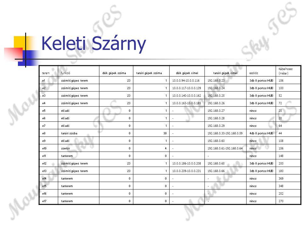 Keleti Szárny teremfunkció diák gépek számatanári gépek számadiák gépek címeitanári gépek címei eszköz Kábelhossz (méter) e1számítógépes terem231 10.0