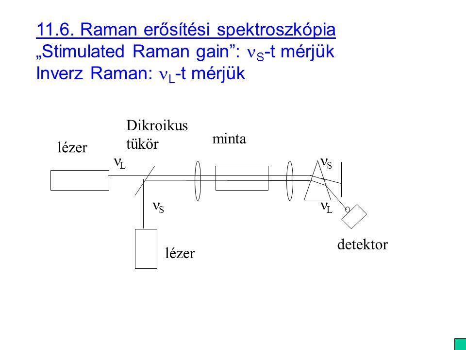 """11.6. Raman erősítési spektroszkópia """"Stimulated Raman gain"""": S -t mérjük Inverz Raman: L -t mérjük lézer S S L L detektor Dikroikus tükör minta"""