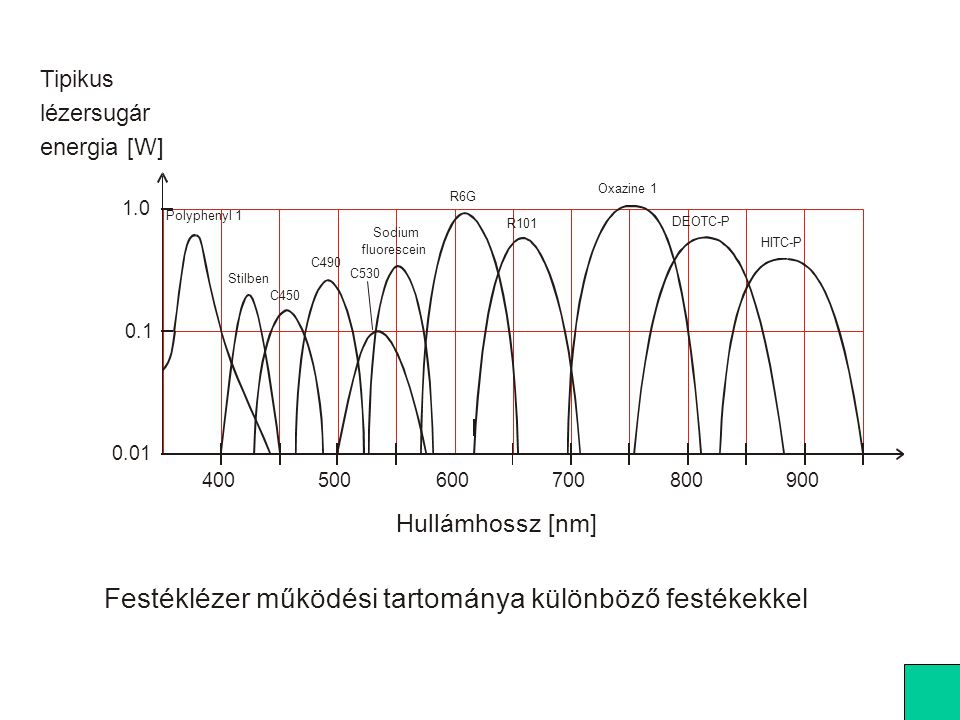 400500600700800900 0.01 0.1 1.0 Hullámhossz [nm] Tipikus lézersugár energia [W] Polyphenyl 1 Stilben C450 C490 C530 Sodium fluorescein R6G R101 Oxazin