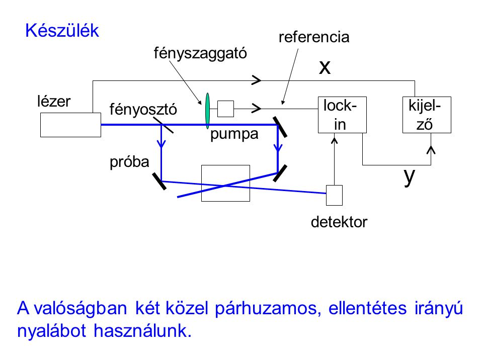 Készülék próba lézer lock- in kijel- ző detektor fényszaggató referencia x y pumpa fényosztó A valóságban két közel párhuzamos, ellentétes irányú nyal