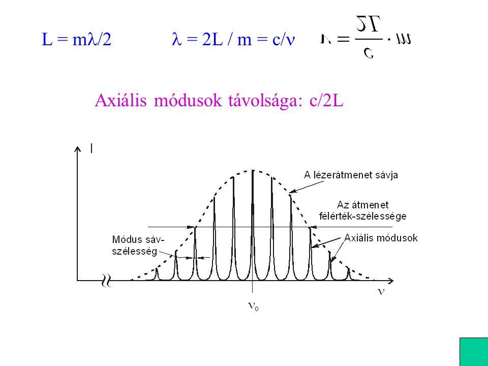 Axiális módusok távolsága: c/2L L = m /2  = 2L / m = c/