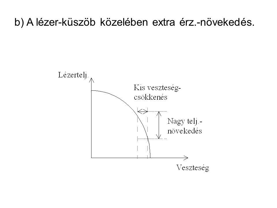 b) A lézer-küszöb közelében extra érz.-növekedés.
