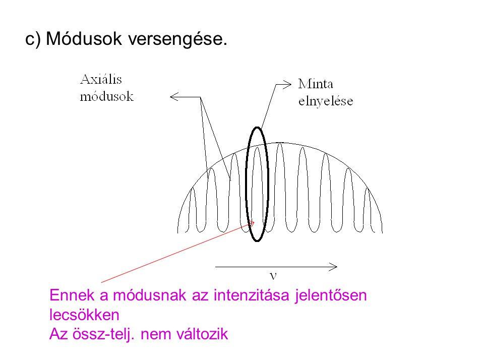 c) Módusok versengése. Ennek a módusnak az intenzitása jelentősen lecsökken Az össz-telj. nem változik