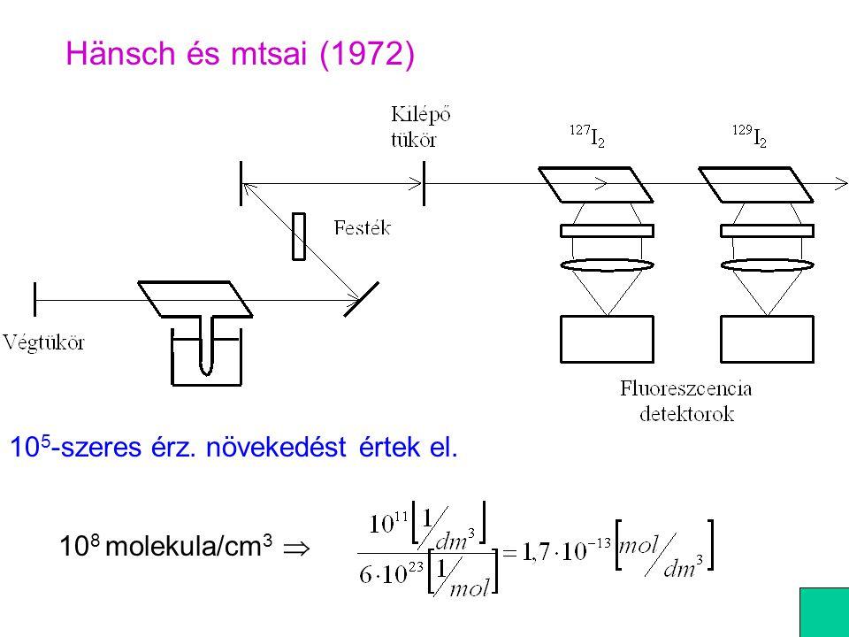 Hänsch és mtsai (1972) 10 5 -szeres érz. növekedést értek el. 10 8 molekula/cm 3 