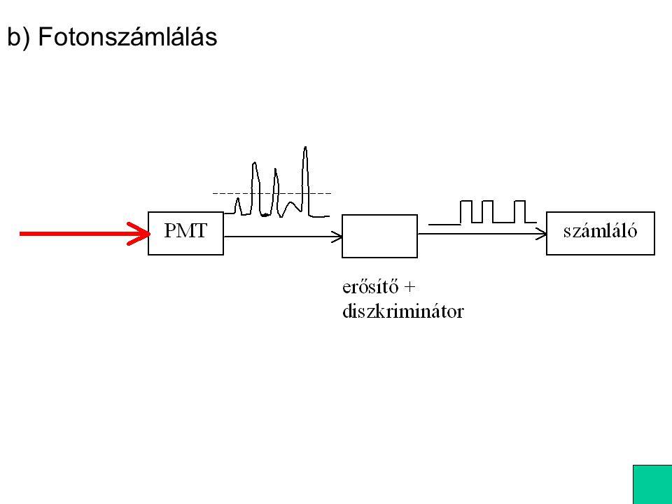 b) Fotonszámlálás