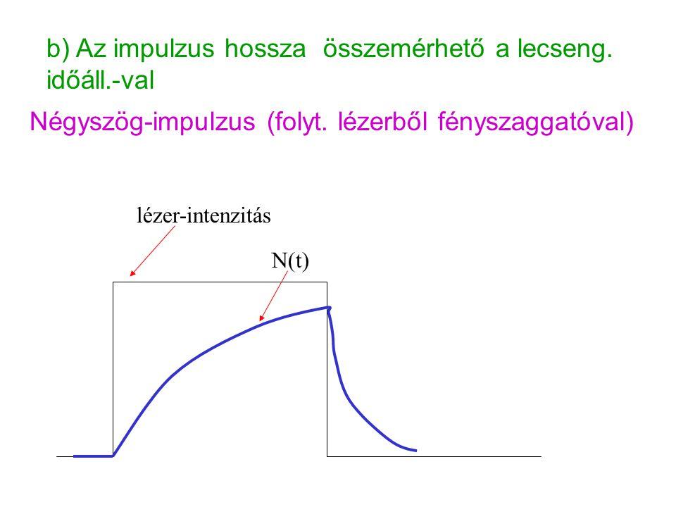 b) Az impulzus hossza összemérhető a lecseng. időáll.-val Négyszög-impulzus (folyt. lézerből fényszaggatóval) lézer-intenzitás N(t)