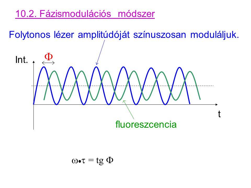 10.2. Fázismodulációs módszer Folytonos lézer amplitúdóját színuszosan moduláljuk.  fluoreszcencia    = tg  Int. t