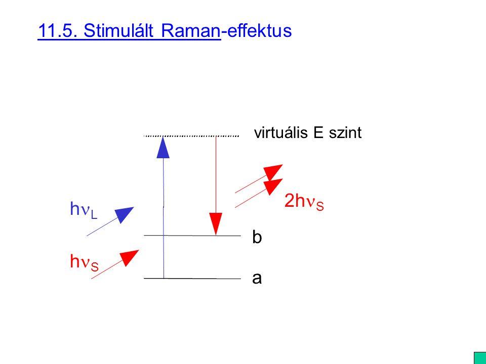 11.5. Stimulált Raman-effektus virtuális E szint h L h S a b 2h S