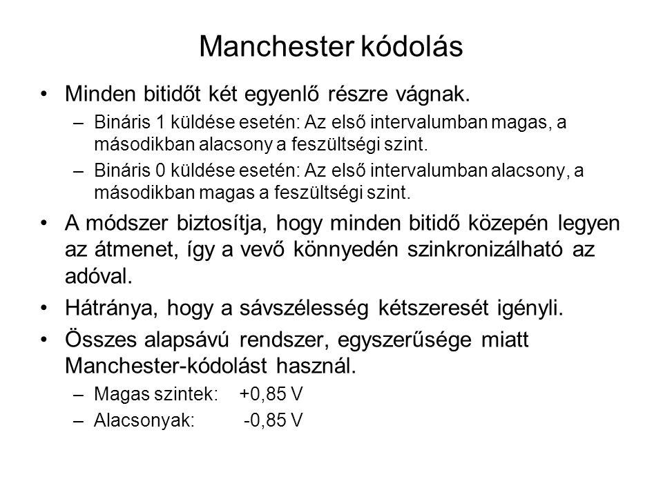 Manchester kódolás Minden bitidőt két egyenlő részre vágnak. –Bináris 1 küldése esetén: Az első intervalumban magas, a másodikban alacsony a feszültsé