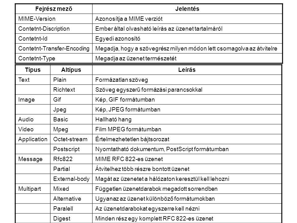 Fejrész mezőJelentés MIME-VersionAzonosítja a MIME verziót Contetnt-DiscriptionEmber által olvasható leírás az üzenet tartalmáról Contetnt-IdEgyedi az