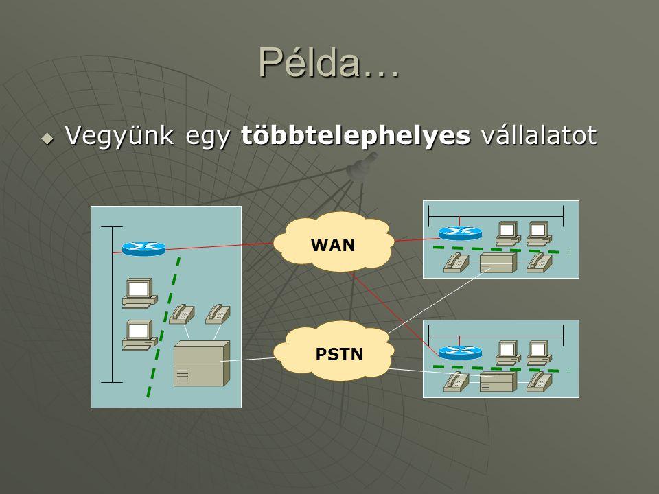 Példa…  Vegyünk egy többtelephelyes vállalatot WAN PSTN
