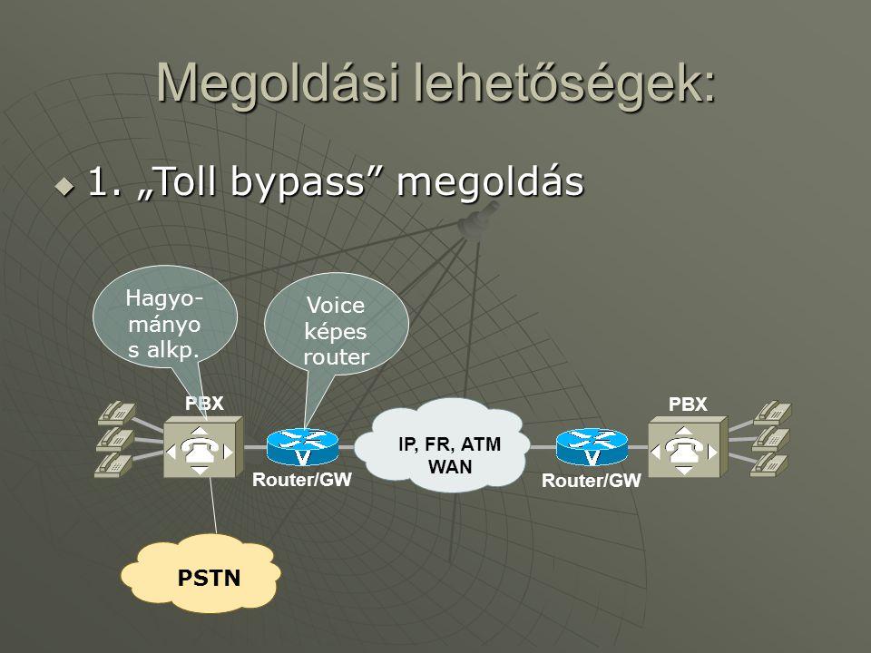 PBX Router/GW IP, FR, ATM WAN Megoldási lehetőségek:  1.