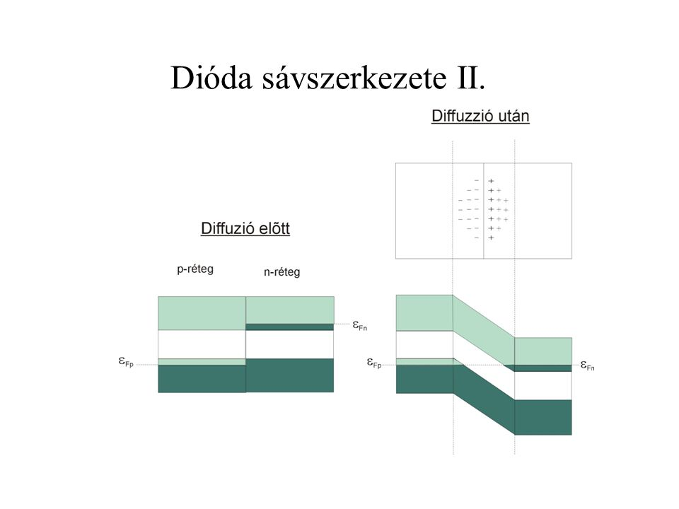 Dióda sávszerkezete II.