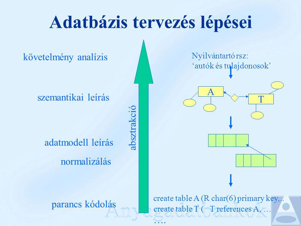 követelmény analízis szemantikai leírás adatmodell leírás parancs kódolás normalizálás Nyilvántartó rsz: 'autók és tulajdonosok' A T create table A (R