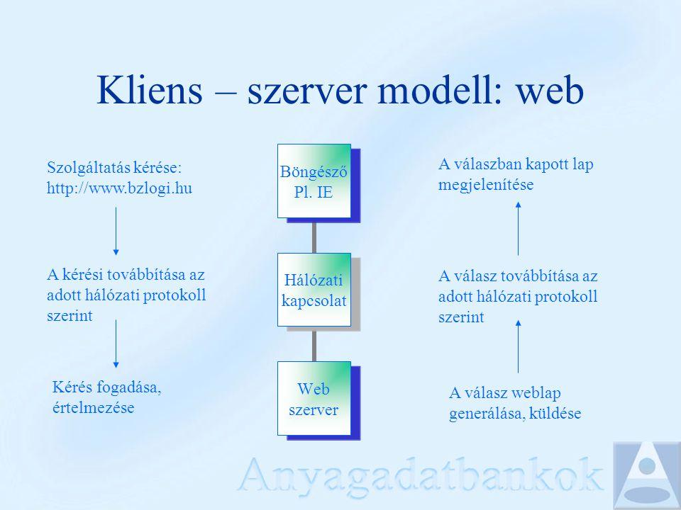 Kliens – szerver modell: web Hálózati kapcsolat Böngésző Pl. IE Web szerver Szolgáltatás kérése: http://www.bzlogi.hu A kérési továbbítása az adott há
