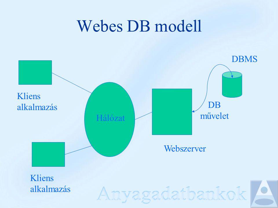 Webes DB modell DBMS Webszerver Kliens alkalmazás DB művelet Kliens alkalmazás Hálózat