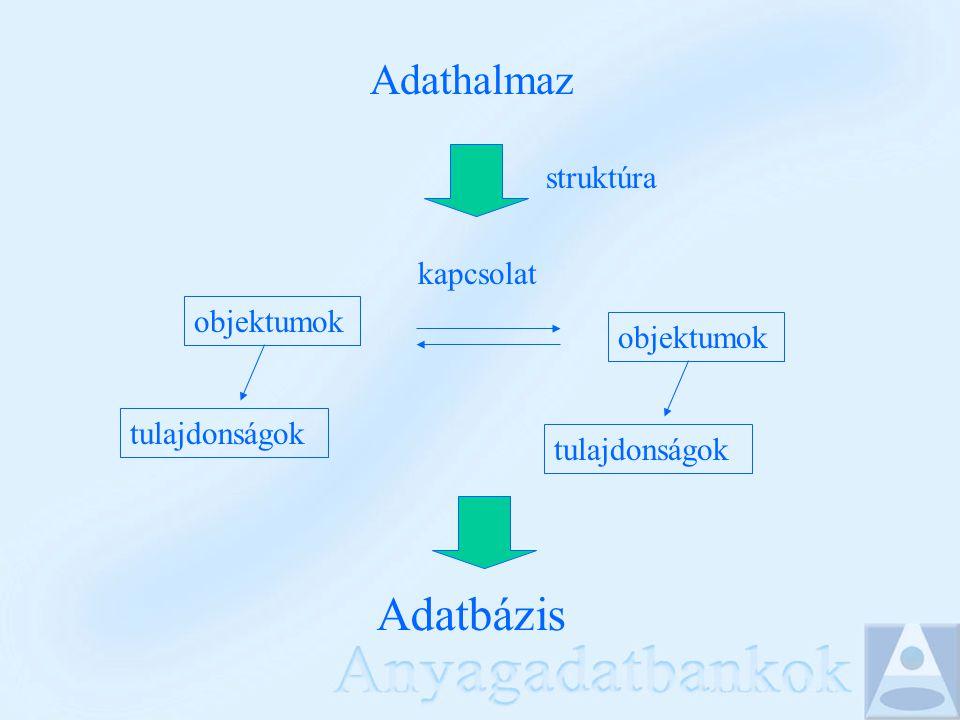 Fogalmak Adatbázis (DB): egy olyan integrált adatszerkezet, mely több különböző objektum előfordulási adatait adatmodell szerint, szervezetten, perzisztens módon tárolja olyan segédinformációkkal, ún.