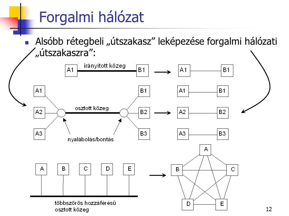 """12 Forgalmi hálózat Alsóbb rétegbeli """"útszakasz leképezése forgalmi hálózati """"útszakaszra :"""