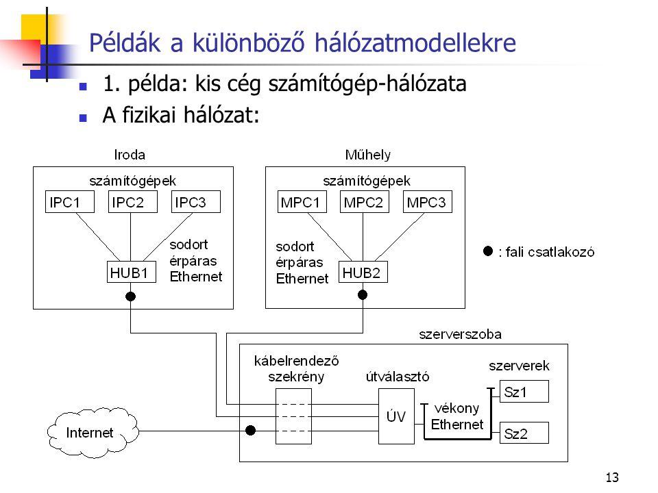 13 Példák a különböző hálózatmodellekre 1. példa: kis cég számítógép-hálózata A fizikai hálózat: