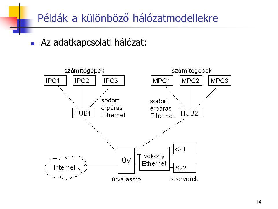 14 Példák a különböző hálózatmodellekre Az adatkapcsolati hálózat: