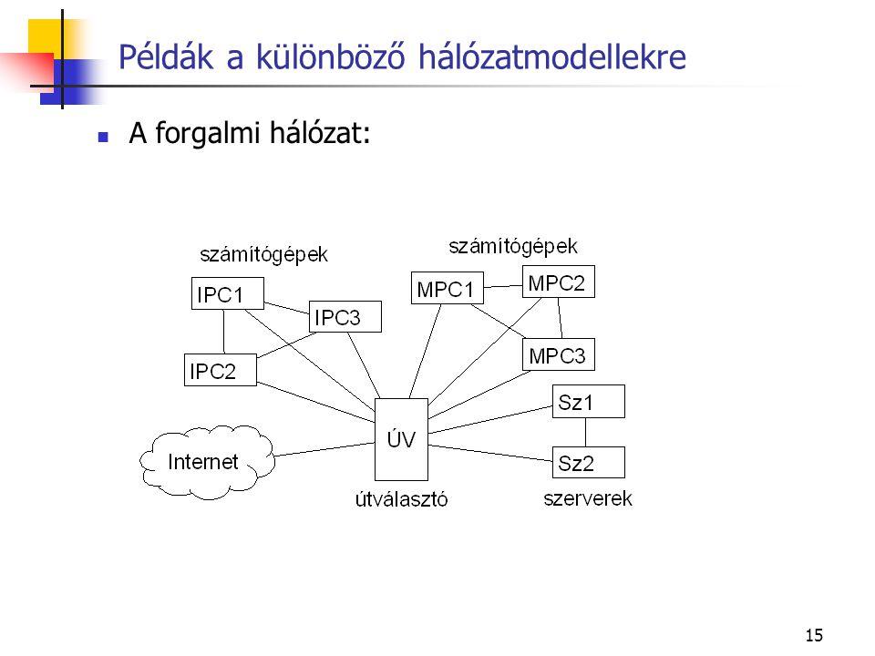 15 Példák a különböző hálózatmodellekre A forgalmi hálózat: