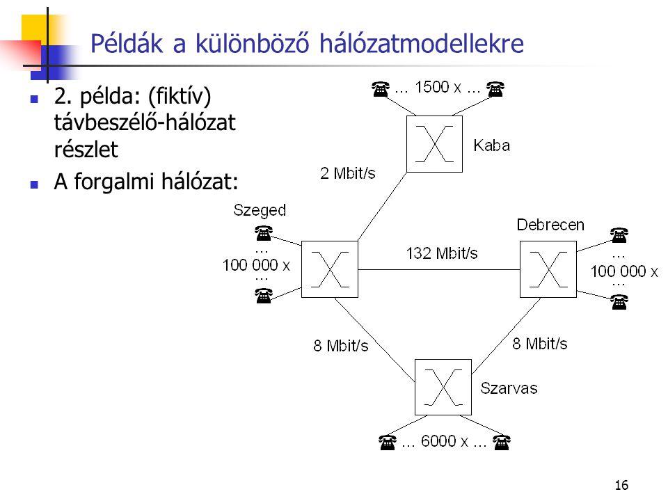 16 Példák a különböző hálózatmodellekre 2.