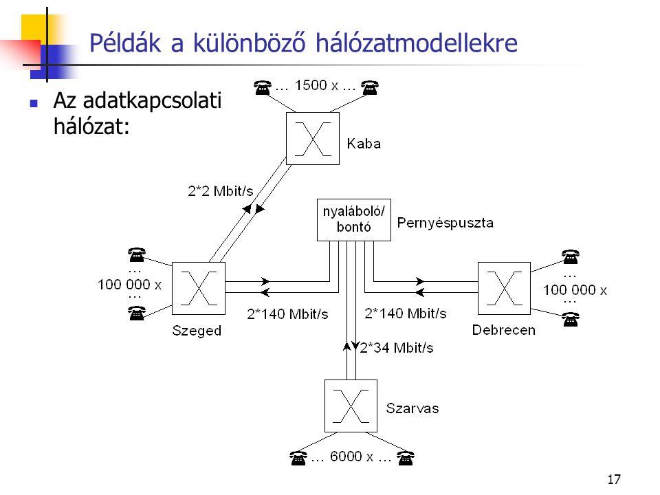 17 Példák a különböző hálózatmodellekre Az adatkapcsolati hálózat: