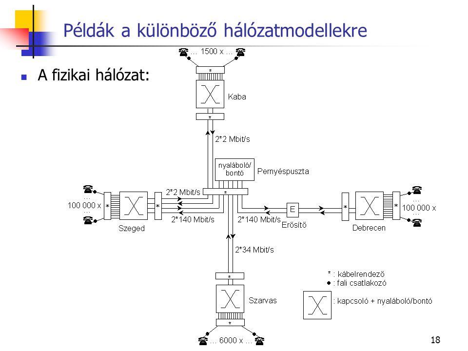 18 Példák a különböző hálózatmodellekre A fizikai hálózat: